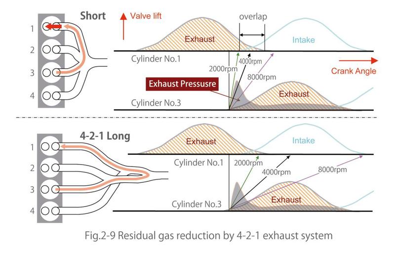 4-2-1排气结构让气缸排气效率大幅度提升,使得高压缩比也不容易产生爆震